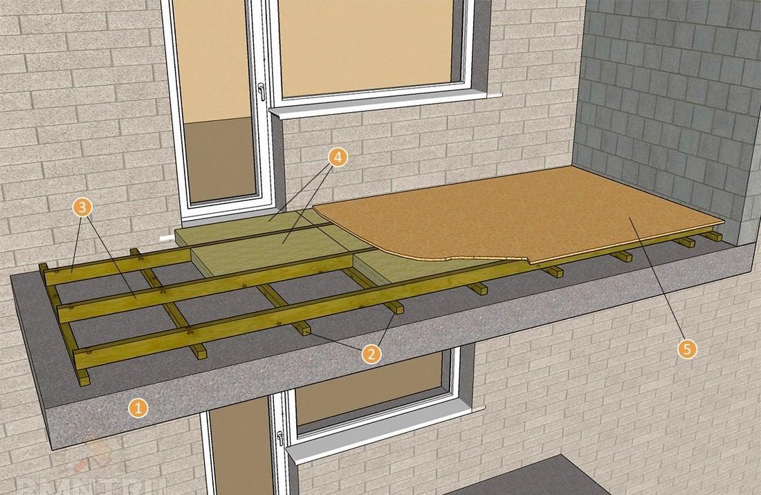 Технология укладки минваты на балконе